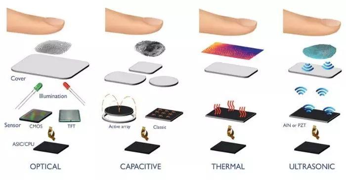 都是屏下指纹 三大方案有啥不同?